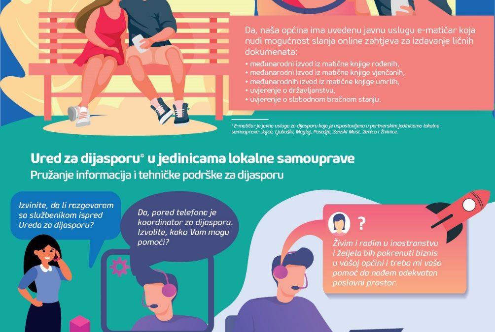 #D4D strip – Javne usluge za dijasporu u partnerskim jedinicama lokalne samouprave