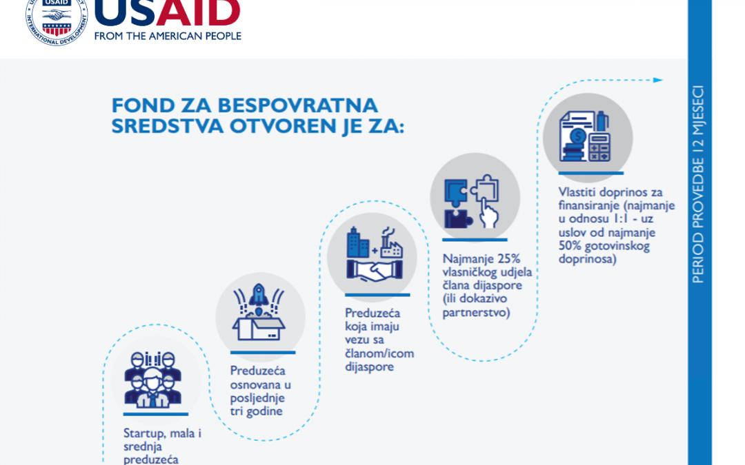 USAID Diaspora Invest objavio poziv za podršku investicijskim projektima
